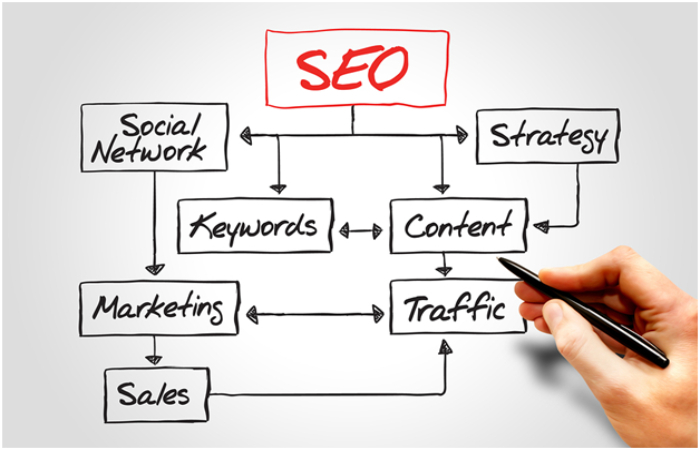 Ways to Increase SEO and Social Media Traffic to Your Site